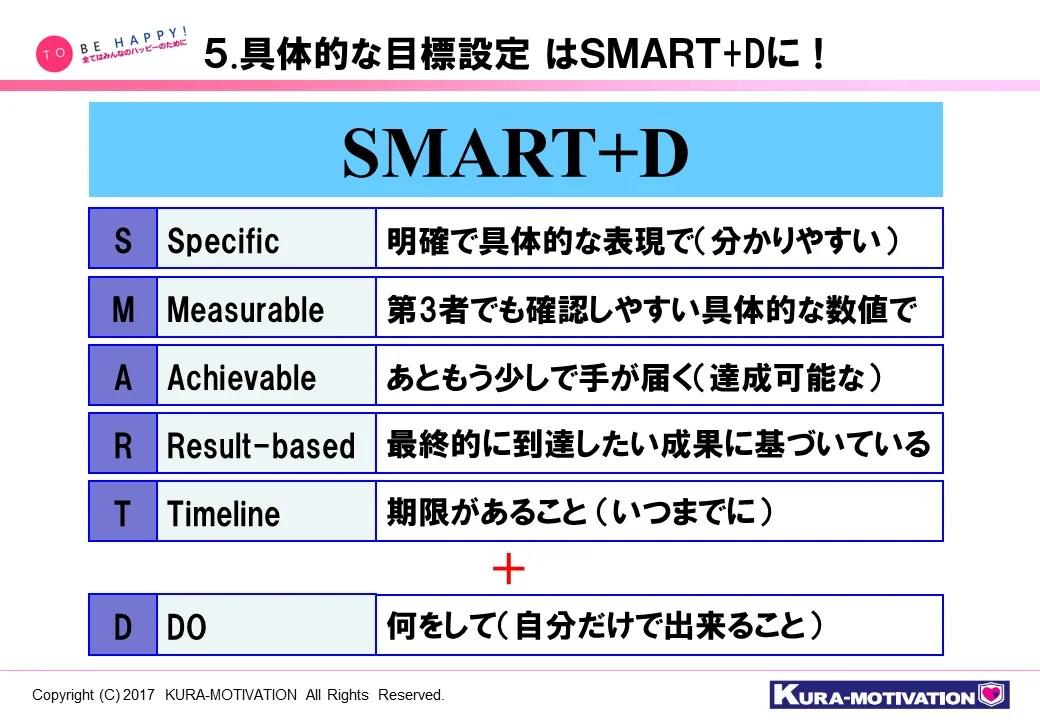 SMART+Dで目標設定を行おう! | (株)クラ・モチベーション ...