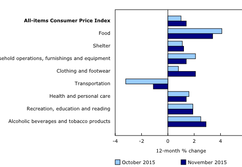 Inflation By Category