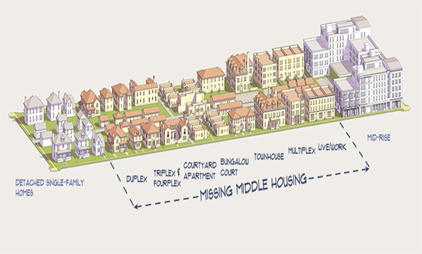 Missing middle housing types include duplexes, quadplexes, cottage courts and town homes (Source: MissingMiddleHousing.com)
