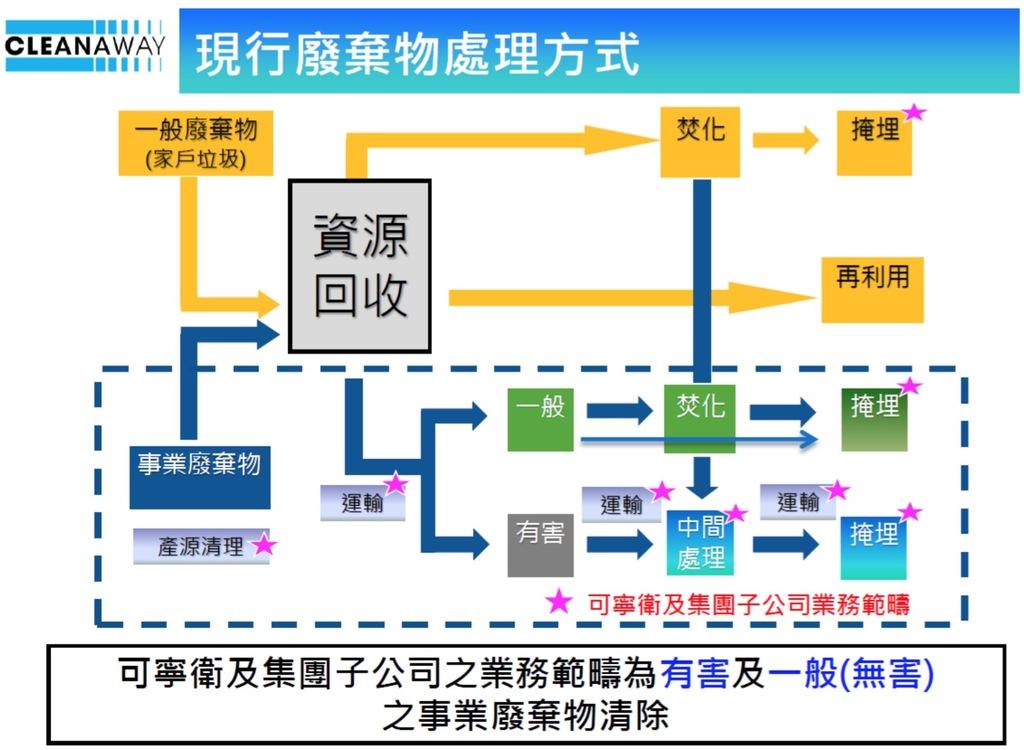 可寧衛(8422) - 臺灣事業廢棄物處理大廠   財報狗洞見股票討論區與分析