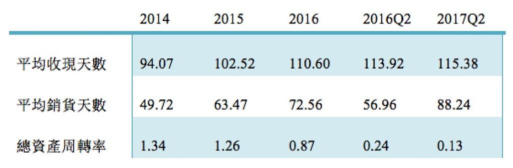3691碩禾 - 導電漿大廠的求生路   財報狗洞見股票討論區與分析