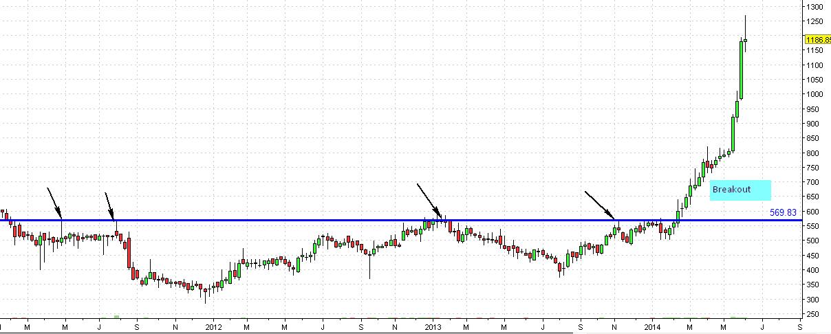 WABAG weekly chart