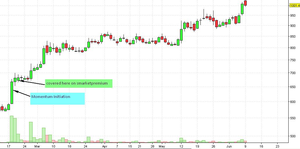 ABB Daily Chart