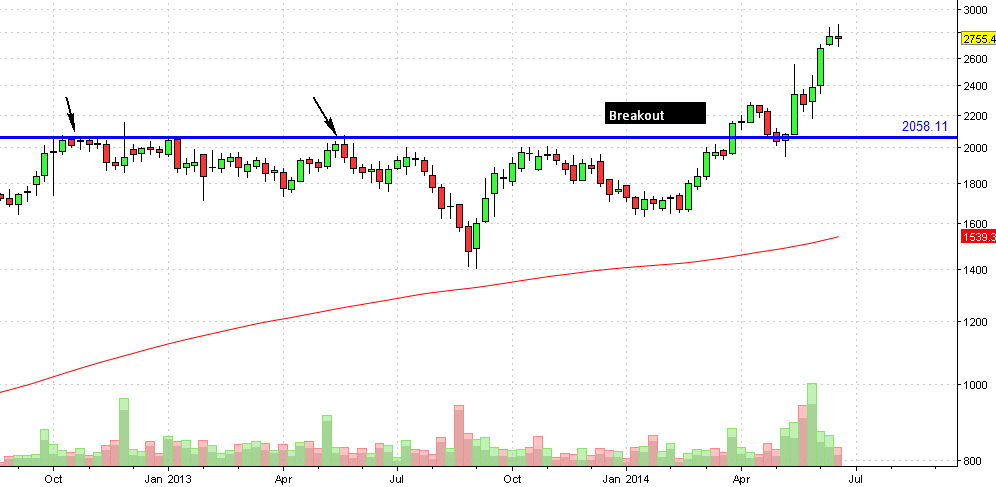 Ultratech weekly chart