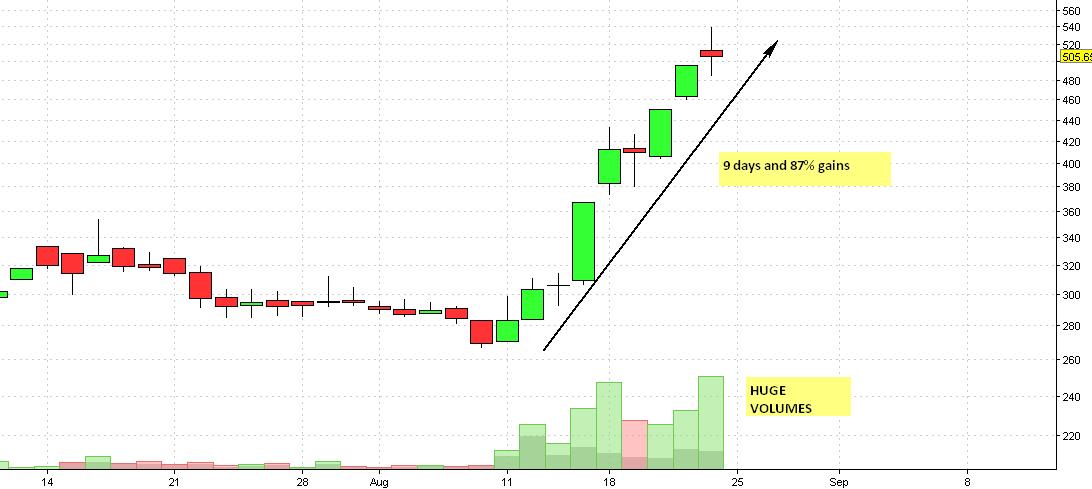 Marico Kaya Daily Chart