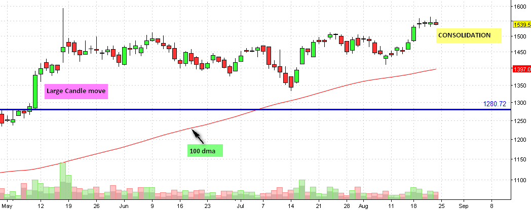 ICICI BANK DAILY CHART