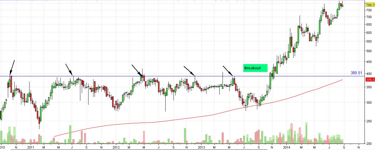 Naukri daily chart