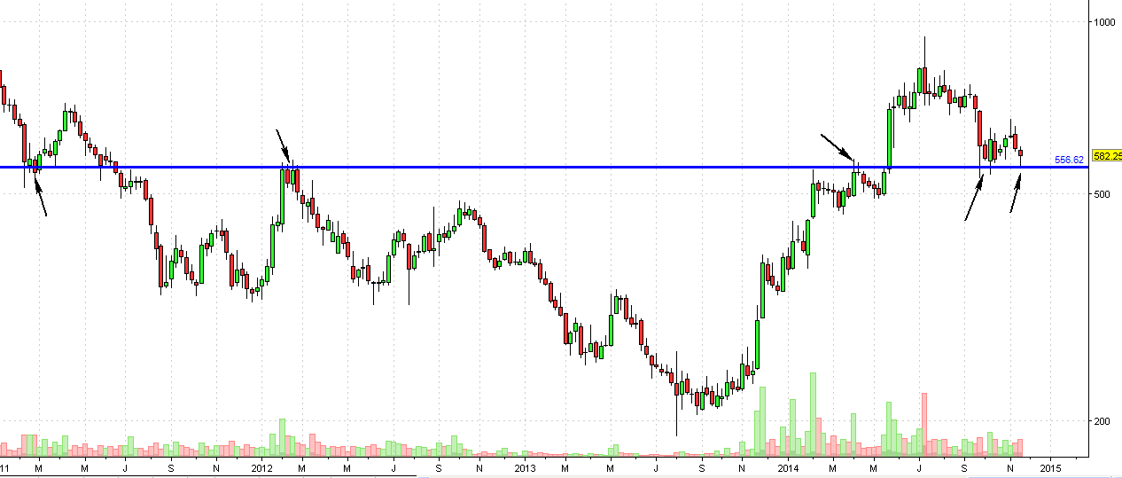 Aban weekly chart