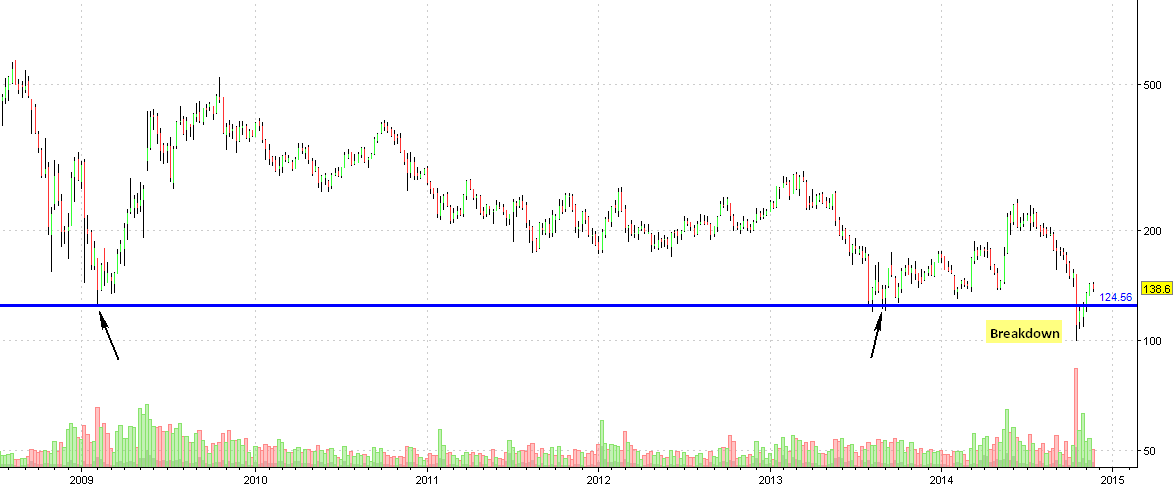 DLF WEEKLY CHART