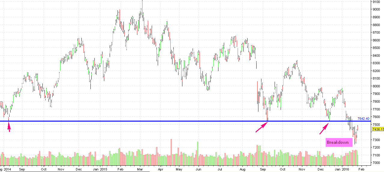 NIFTY7550