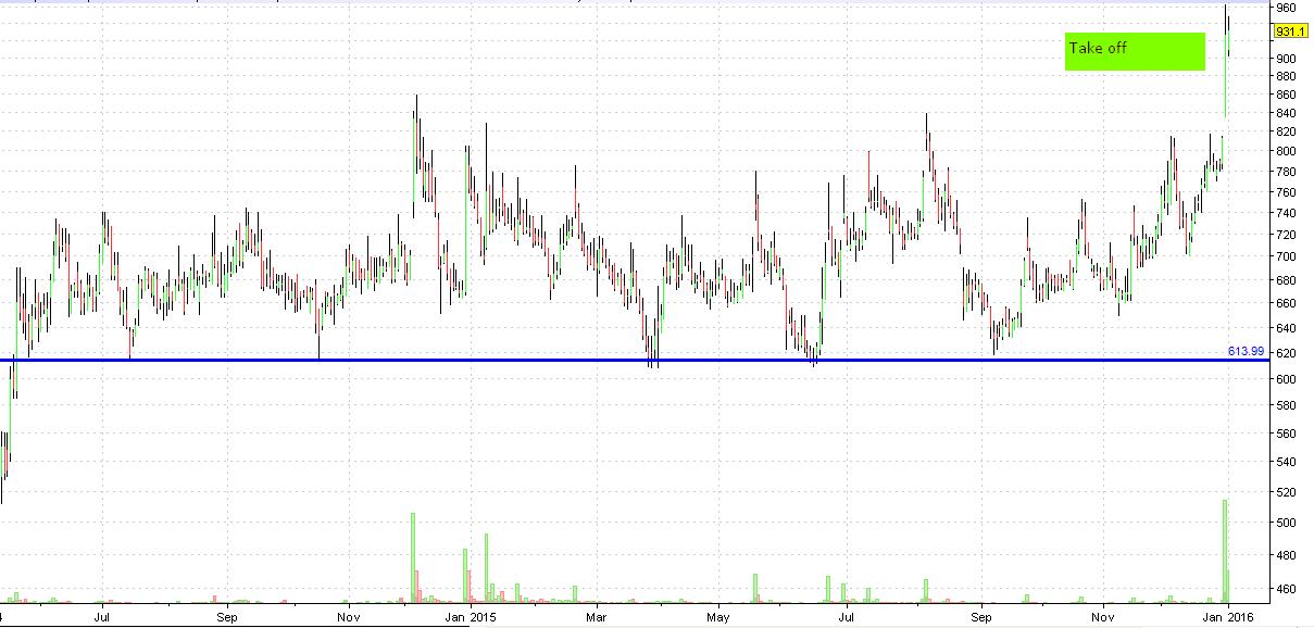 voltamp