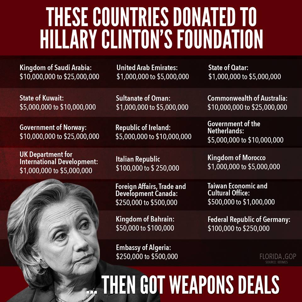 Obama Hillary Clinton Crime 004 Foreign Corruption State Department Clinton Foundation Money Trail
