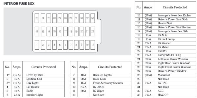 2004 accord fuse box  description wiring diagrams self