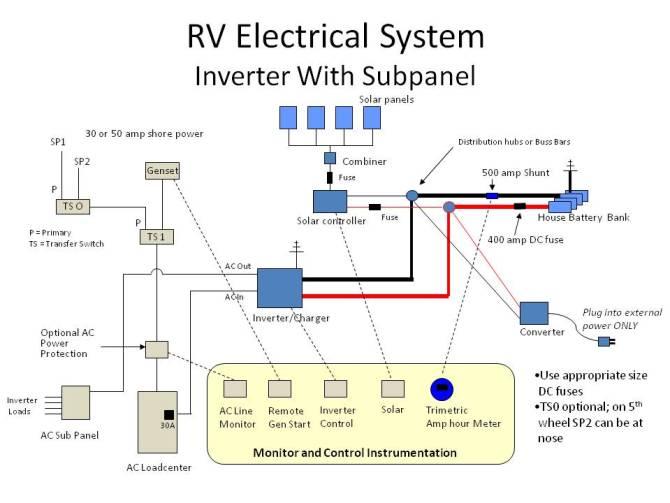 30 amp camper wiring diagram 2007 gmc 6 0 wiring harness