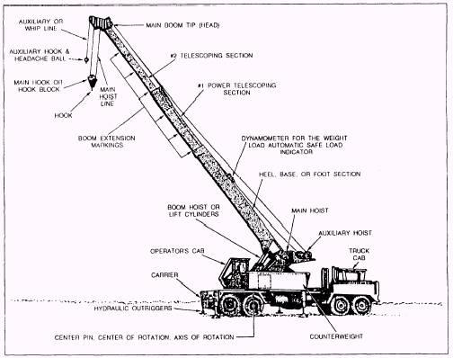 Hook Crane Diagrams Names