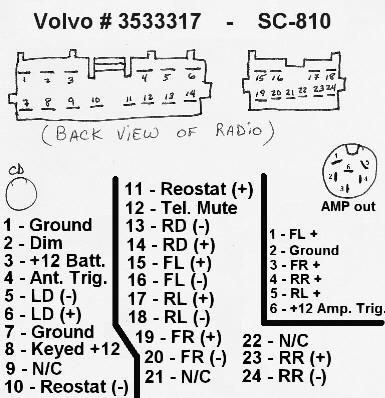 volvo radio wiring harness  wiring diagram operation work