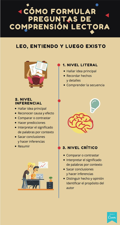 Cómo formular preguntas de comprensión lectora