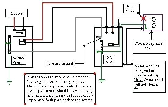 detached sub panel wiring diagram  chevy traverse fuse box