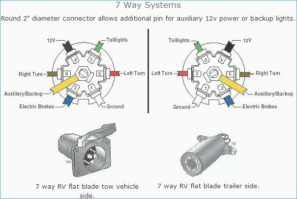 chevy 7 pin trailer wiring diagram  88 s10 cluster wiring