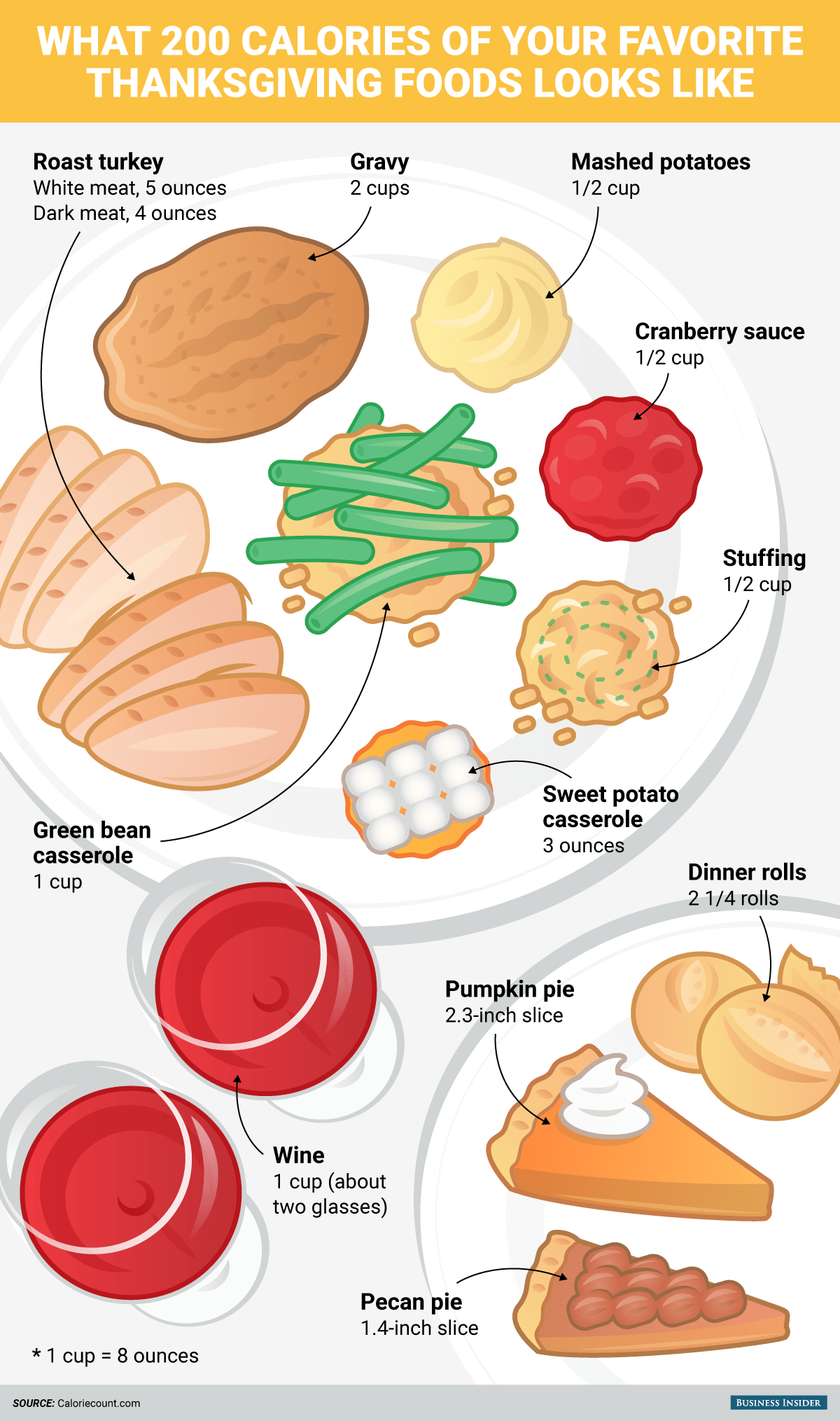 What 200 Calories Of Your Favorite Thanksgiving Foods