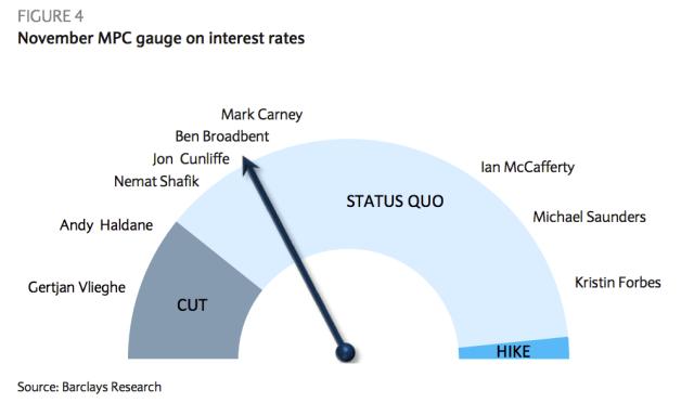 BoE MPC stances