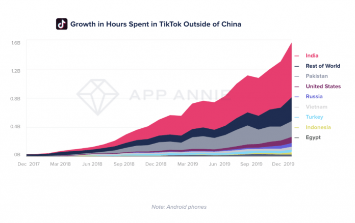 growth of time spent in tiktok outside of china. india pakistan US top markets for tiktok
