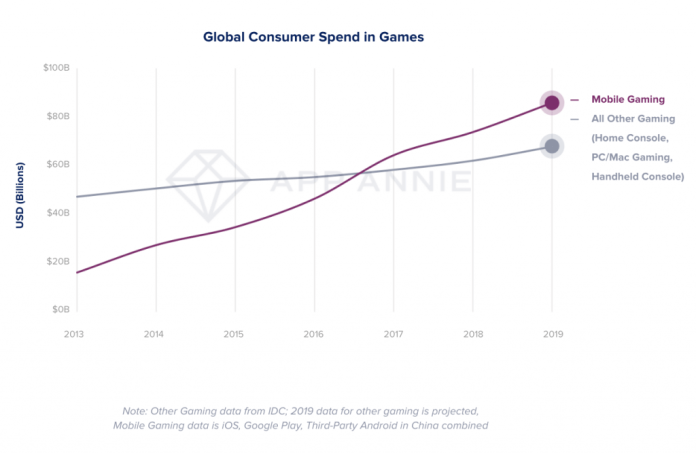 mobile gaming extends its lead over all other gaming for consumer spend. mobile is the most popular form of gaming