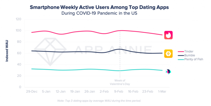 usage of dating apps steady amidst coronavirus in us