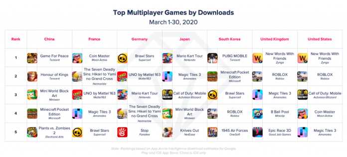 top multiplayer games covid19 pandemic