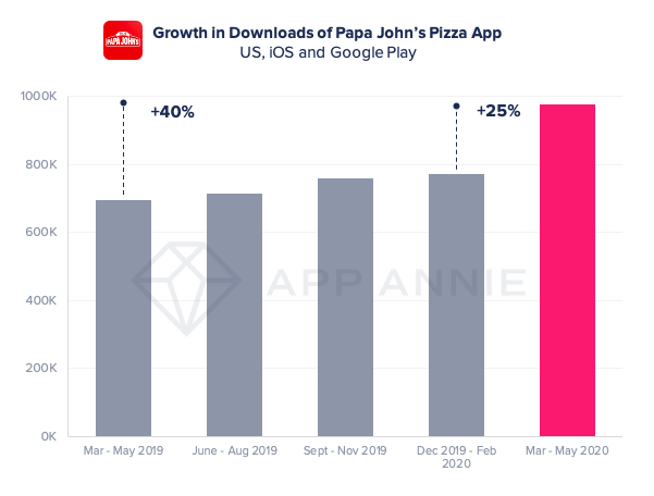 papa johns downloads growth 2020 mobile app