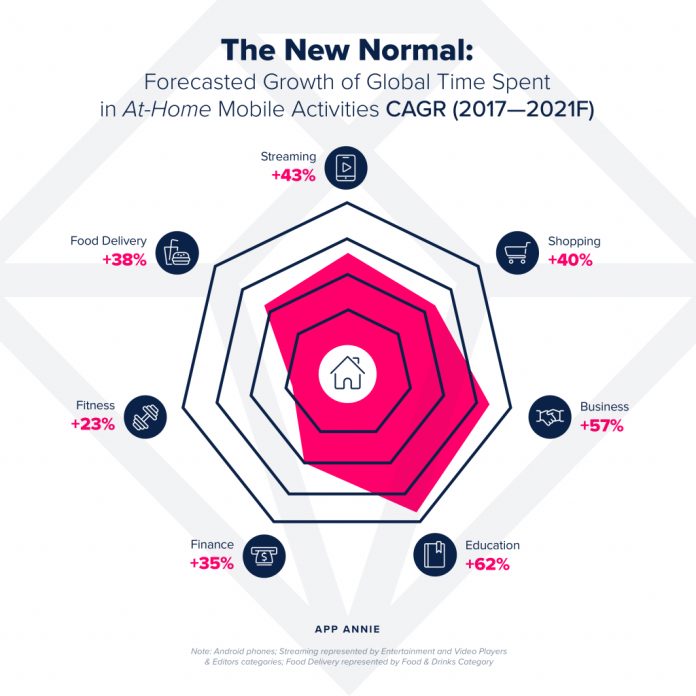 new normal at home mobile boom