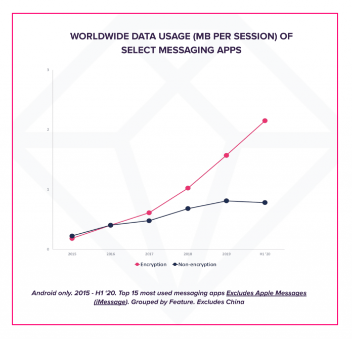 average megabyte per user encrypted messaging apps vs non-encrypted messaging apps