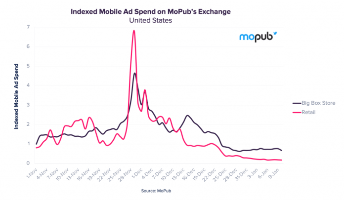 mobile indexed ad spend mopub retail big box store