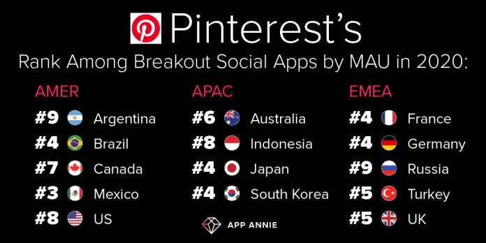 pinterest breakout apps by MAU in 2020