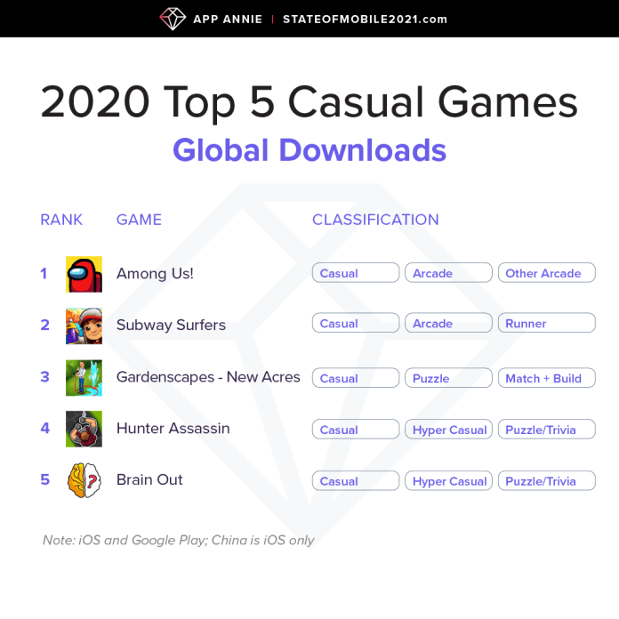 top casual games by downloads 2021