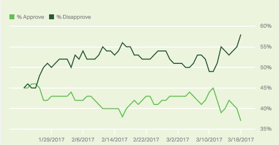 Donald Trump Approval Rating: Latest Gallup Poll Shows a ...
