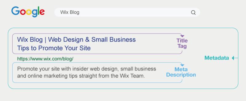 Metadata van Wix Blog