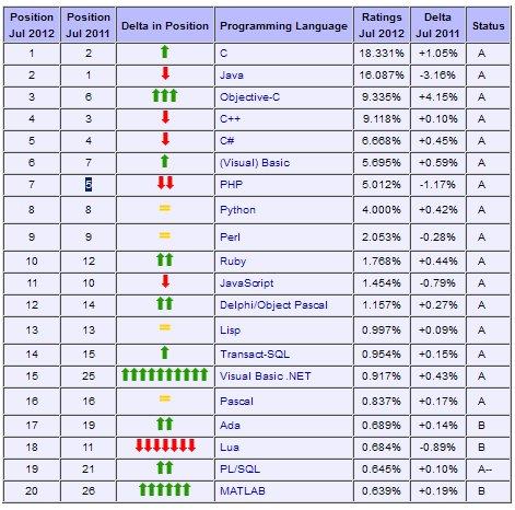 TIOBE Programming Community Index for July 2012