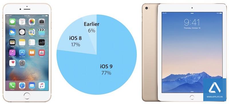 iOS-9-adoption-rate-february