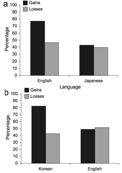 Results of two tests of foreign language effects on framing biases. In each, people were given the choice between sure savings or an all-or-nothing bet. Bars show how many people preferred sure savings when the choice was framed in terms of gains (black) or losses (white) and considered in their native language (left pair) or second language (right pair).