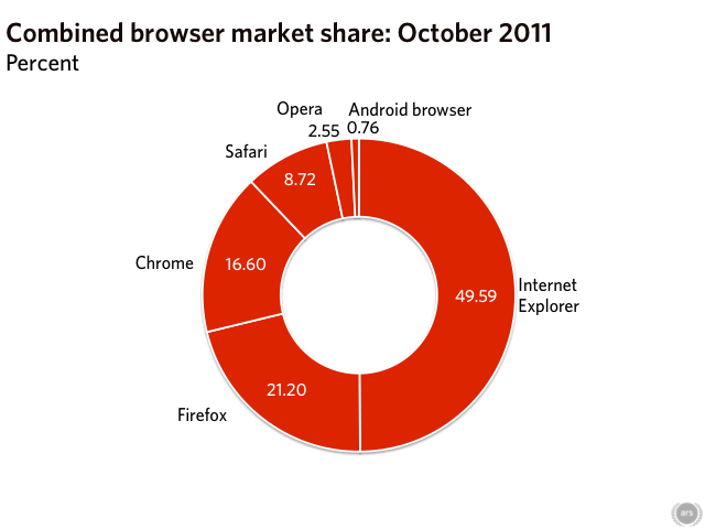 The end of an era: Internet Explorer drops below 50% of Web usage