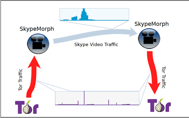 An overview of how SkypeMorph works