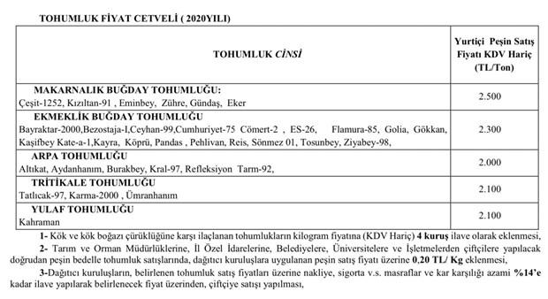 bakanliktan-tohuma-yuzde-20-zam-776429-1.