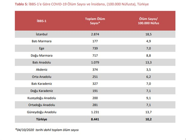 bakanliga-gore-son-1-ayda-istanbul-da-sadece-1-kisi-koronavirusten-olmus-raporlar-kaldirildi-790451-1.