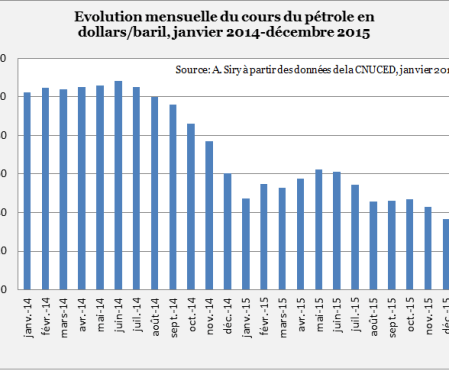 EVOLUTION_COURS_PETROLE.png