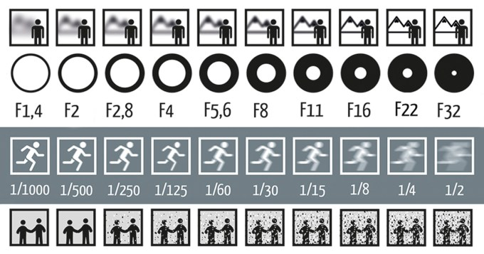 Single Picture Explains How Aperture, Shutter Speed, and ...