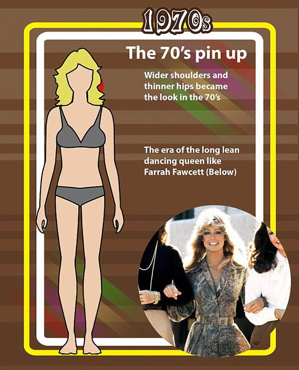 """shape perfect body changed 100 years 7 - Veja como o corpo feminino """"perfeito"""" mudou em 100 anos"""