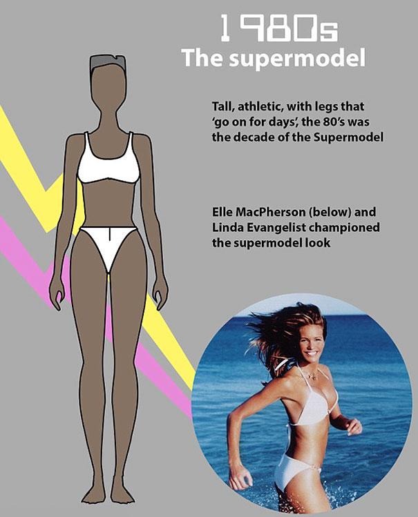 """shape perfect body changed 100 years 8 - Veja como o corpo feminino """"perfeito"""" mudou em 100 anos"""