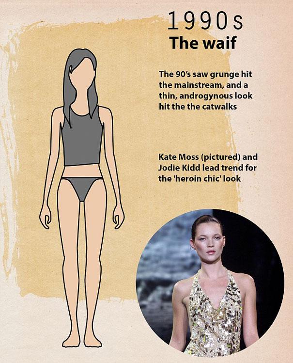 """shape perfect body changed 100 years 9 - Veja como o corpo feminino """"perfeito"""" mudou em 100 anos"""