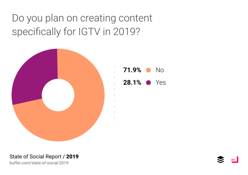Do you plan on creating content specifically for IGTV in 2019?